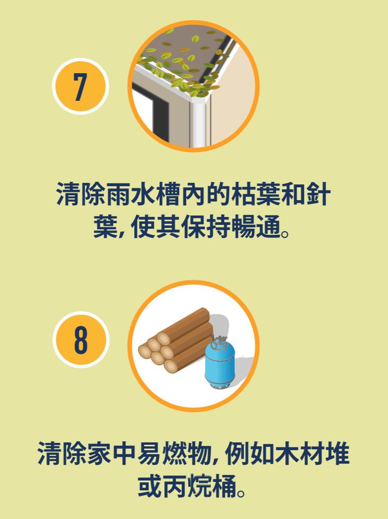 雨水槽中有樹葉的圖示,以及木材堆和丙烷桶的圖示。