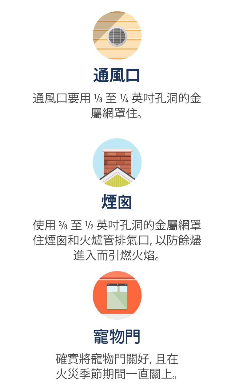 通風口的圖示、煙囪的圖示,以及狗門的圖示。