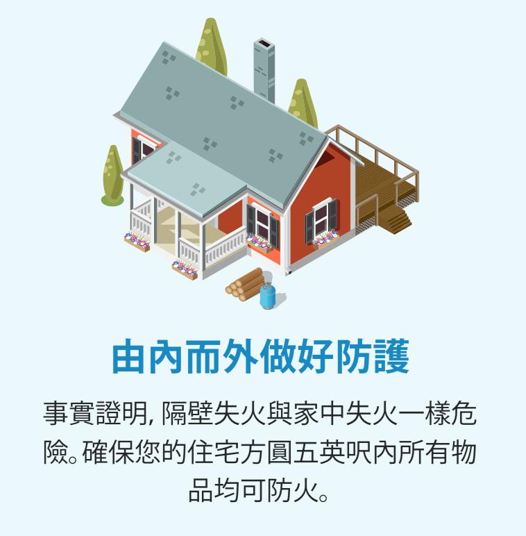 一棟紅色房屋有門廊,且附近有木材堆、丙烷桶和樹木的插圖。