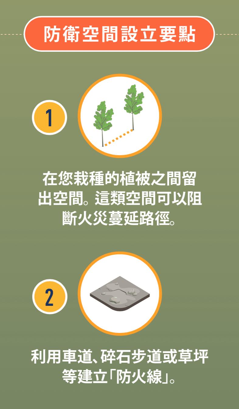 間距寬敞的植物圖示,以及防火線的圖示 。
