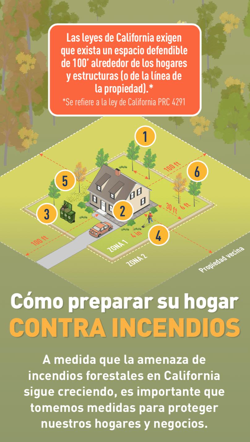 Ilustración de una casa rodeada de árboles con espacios defendibles clave marcados con los números 1, 2, 3, 4, 5, 6.