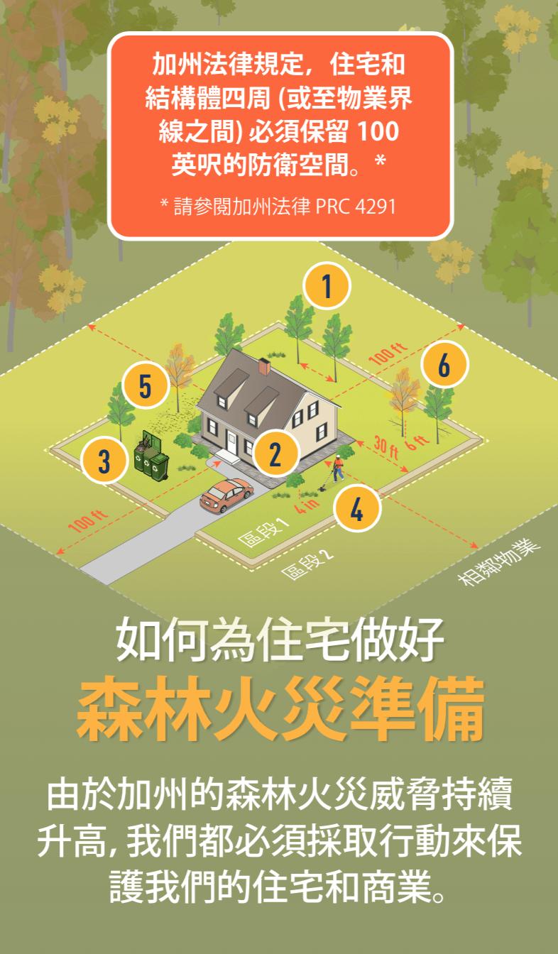 插圖顯示一棟被樹木圍繞的住宅,周圍以數字 1、2、3、4、5、6 標出重要防衛空間。