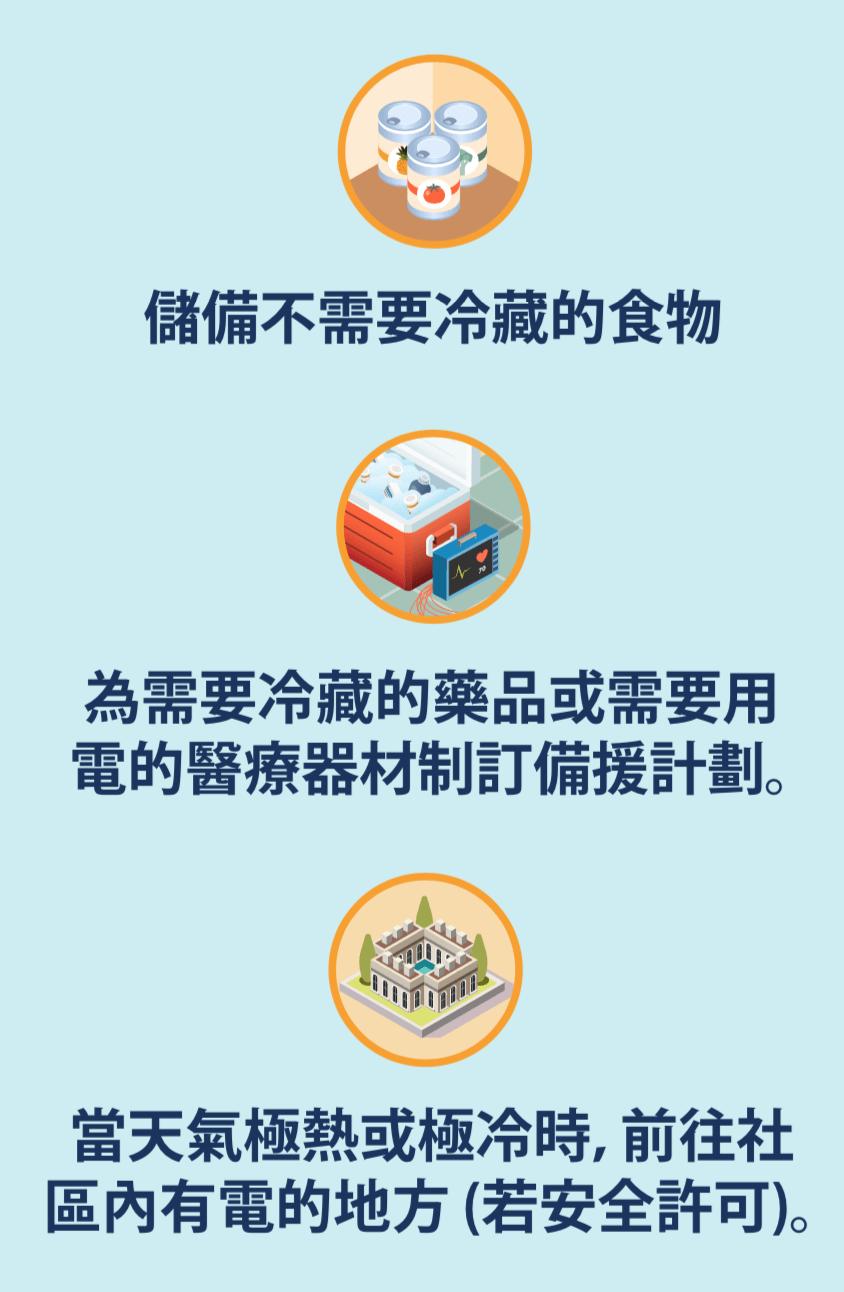 罐頭食品的圖示,一個裝滿藥品的保冰箱和醫療器材的圖示,以及社區建築物的圖示。