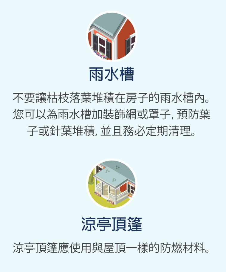 雨水槽的圖示,以及涼亭頂篷的圖示。