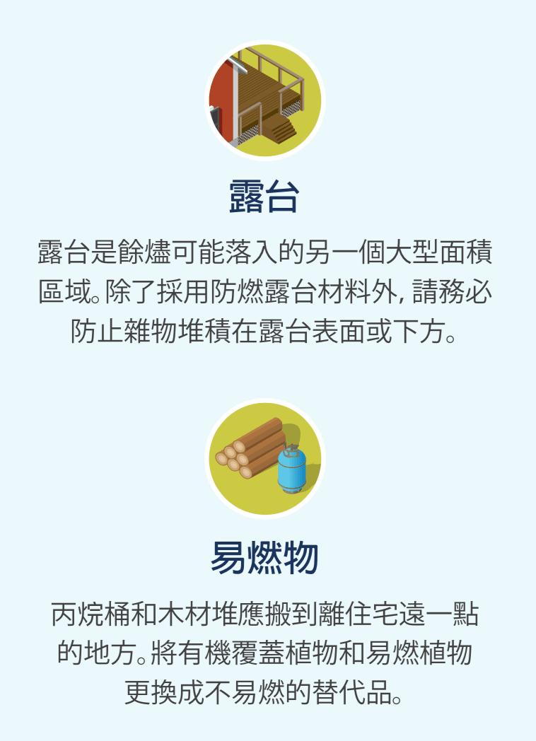 露台的圖示,以及木材堆和丙烷桶的圖示。