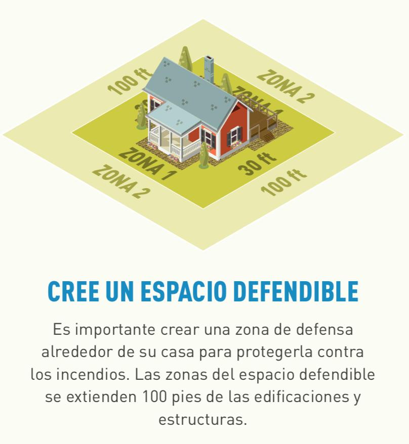 Ilustración de un hogar con espacio defendible Zona Uno a 30 pies y Zona Dos a 100 pies.