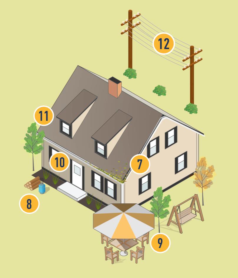 Ilustración de hogar con espacios defendibles para proteger en caso de incendio marcado con los números 7, 8, 9, 10, 11, 12.