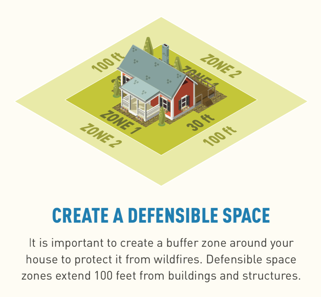 Illustration of a home with defensible space Zone One at 30 feet and Zone Two at 100 feet.