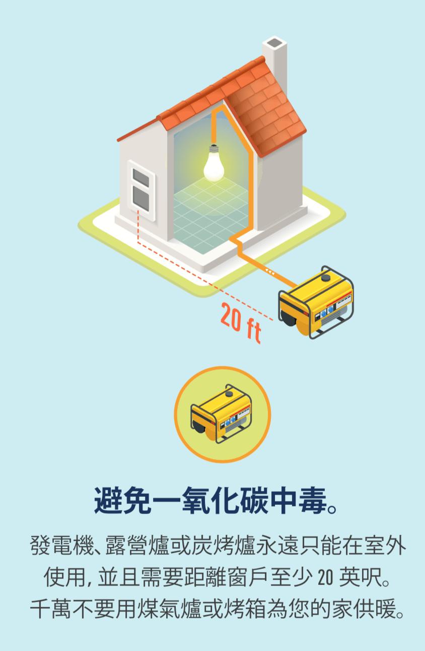 發電機放在室外且距離窗戶 20 英呎的插圖,以及一台發電機的圖示。