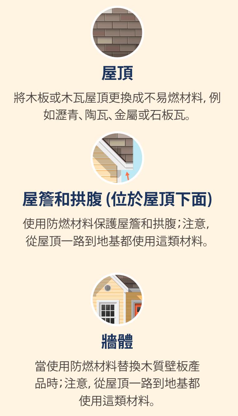 屋頂的圖示、屋頂下面的圖示,以及房屋外牆的圖示。