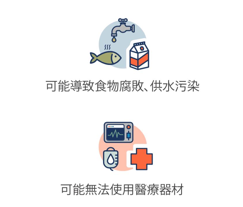 魚、水和牛奶受污染的圖示,以及醫療器材的圖示。