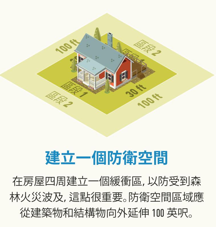 一棟住宅有 30 英呎 Zone 1 防衛空間和 100 英呎 Zone 2 防衛空間的插圖。