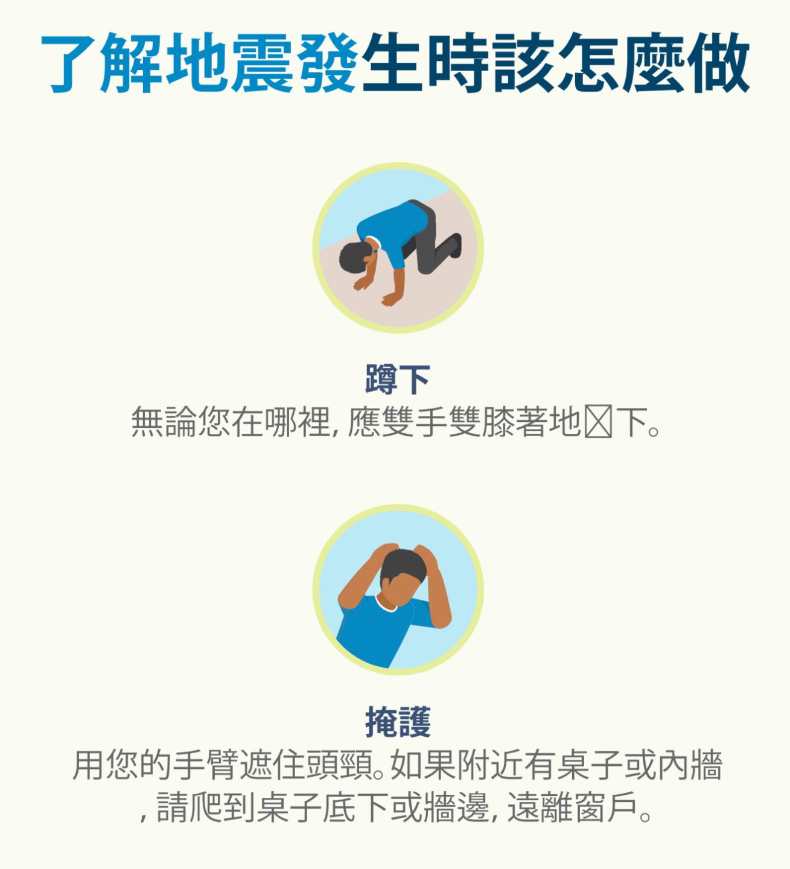 個人在地震期間保護自己的圖示