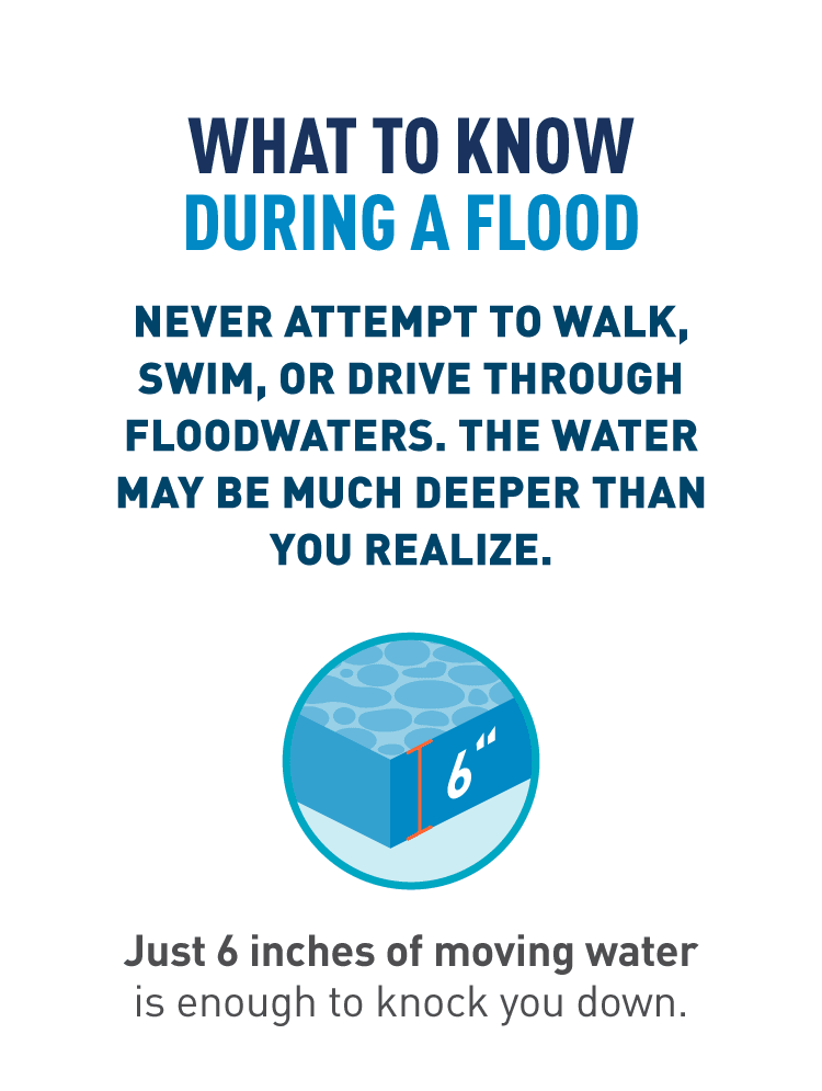 Graphic of six inches of water